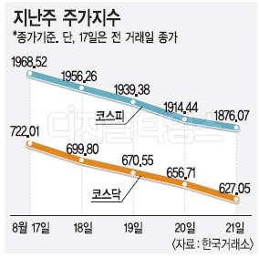 코스피 1900선 조정장 … 미 2분기 GDP 발표 주목